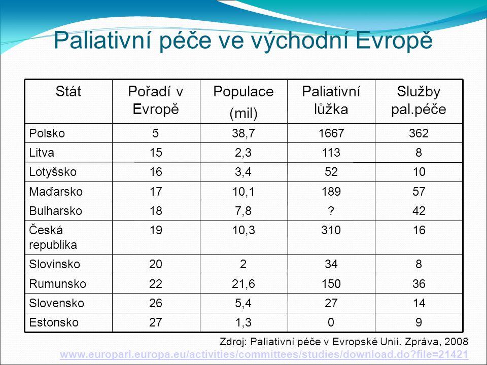Paliativní péče ve východní Evropě 3615021,622Rumunsko 14275,426Slovensko 834220Slovinsko 5718910,117Maďarsko 10523,416Lotyšsko 81132,315Litva 362166738,75Polsko 901,327Estonsko 1631010,319Česká republika 42 7,818Bulharsko Služby pal.péče Paliativní lůžka Populace (mil) Pořadí v Evropě Stát Zdroj: Paliativní péče v Evropské Unii.