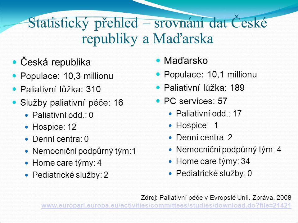 Statistický přehled – srovnání dat České republiky a Maďarska Česká republika Populace: 10,3 millionu Paliativní lůžka: 310 Služby paliativní péče: 16 Paliativní odd.: 0 Hospice: 12 Denní centra: 0 Nemocniční podpůrný tým:1 Home care týmy: 4 Pediatrické služby: 2 Maďarsko Populace: 10,1 millionu Paliativní lůžka: 189 PC services: 57 Paliativní odd.: 17 Hospice: 1 Denní centra: 2 Nemocniční podpůrný tým: 4 Home care týmy: 34 Pediatrické služby: 0 Zdroj: Paliativní péče v Evropslé Unii.