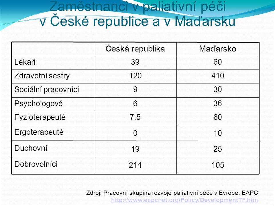 Zaměstnanci v paliativní péči v České republice a v Maďarsku 105214 Dobrovolníci 2519 Duchovní 100 Ergoterapeuté 607.5Fyzioterapeuté 366Psychologové 309Sociální pracovníci 410120Zdravotní sestry 6039Lékaři MaďarskoČeská republika Zdroj: Pracovní skupina rozvoje paliativní péče v Evropě, EAPC http://www.eapcnet.org/Policy/DevelopmentTF.htm http://www.eapcnet.org/Policy/DevelopmentTF.htm