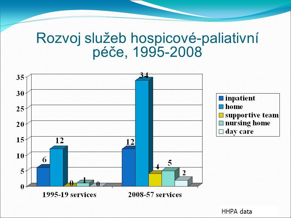 Rozvoj služeb hospicové-paliativní péče, 1995-2008 HHPA data
