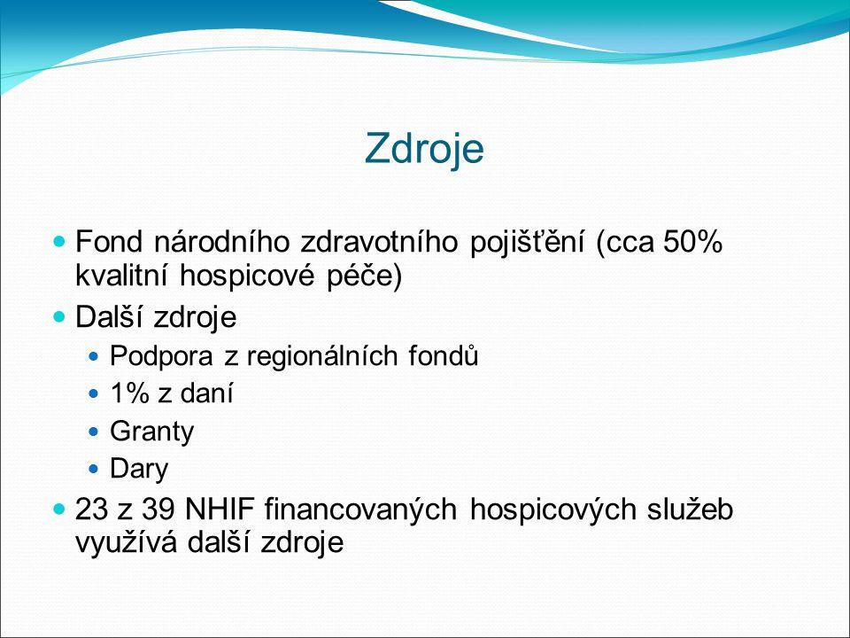 Zdroje Fond národního zdravotního pojišťění (cca 50% kvalitní hospicové péče) Další zdroje Podpora z regionálních fondů 1% z daní Granty Dary 23 z 39 NHIF financovaných hospicových služeb využívá další zdroje