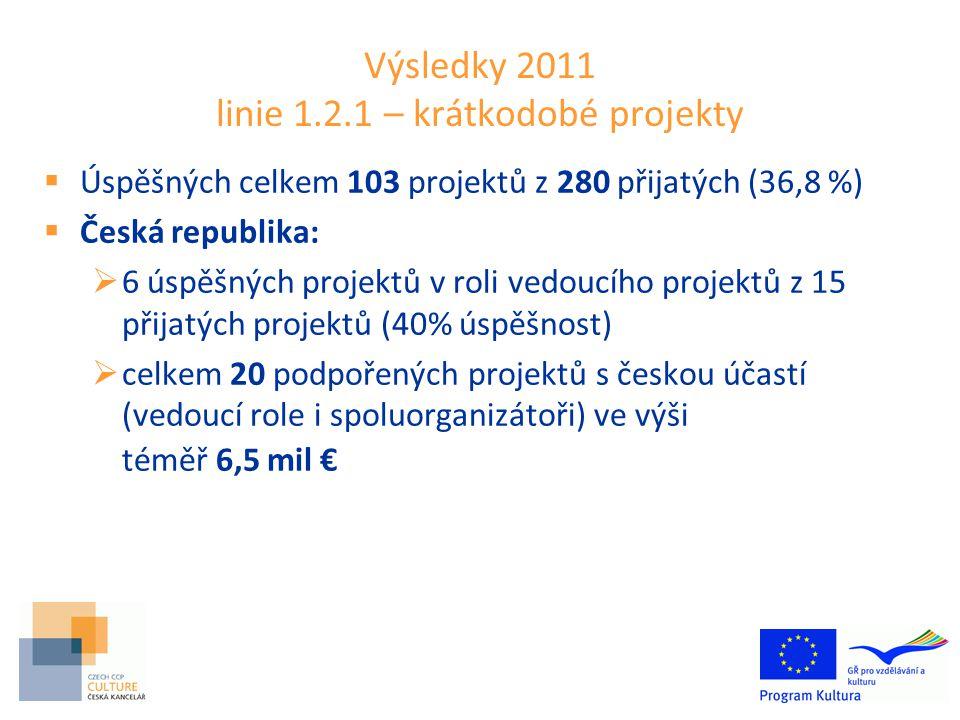 Výsledky 2011 linie 1.2.1 – krátkodobé projekty  Úspěšných celkem 103 projektů z 280 přijatých (36,8 %)  Česká republika:  6 úspěšných projektů v roli vedoucího projektů z 15 přijatých projektů (40% úspěšnost)  celkem 20 podpořených projektů s českou účastí (vedoucí role i spoluorganizátoři) ve výši téměř 6,5 mil €