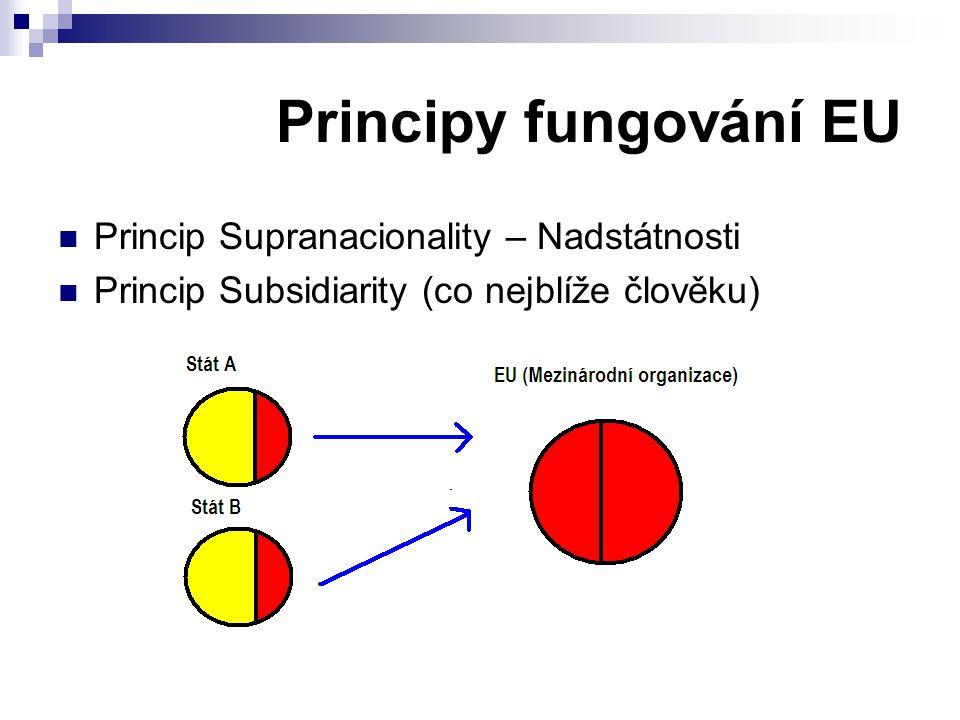 Princip Supranacionality – Nadstátnosti Princip Subsidiarity (co nejblíže člověku) Principy fungování EU