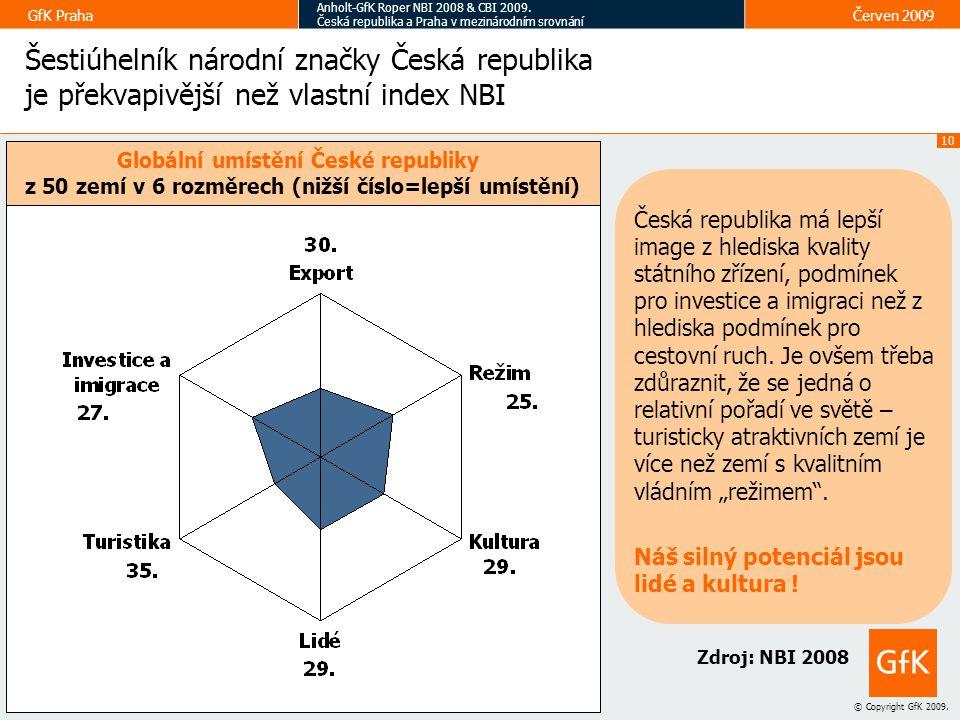 10 © Copyright GfK 2009.GfK Praha Anholt-GfK Roper NBI 2008 & CBI 2009.