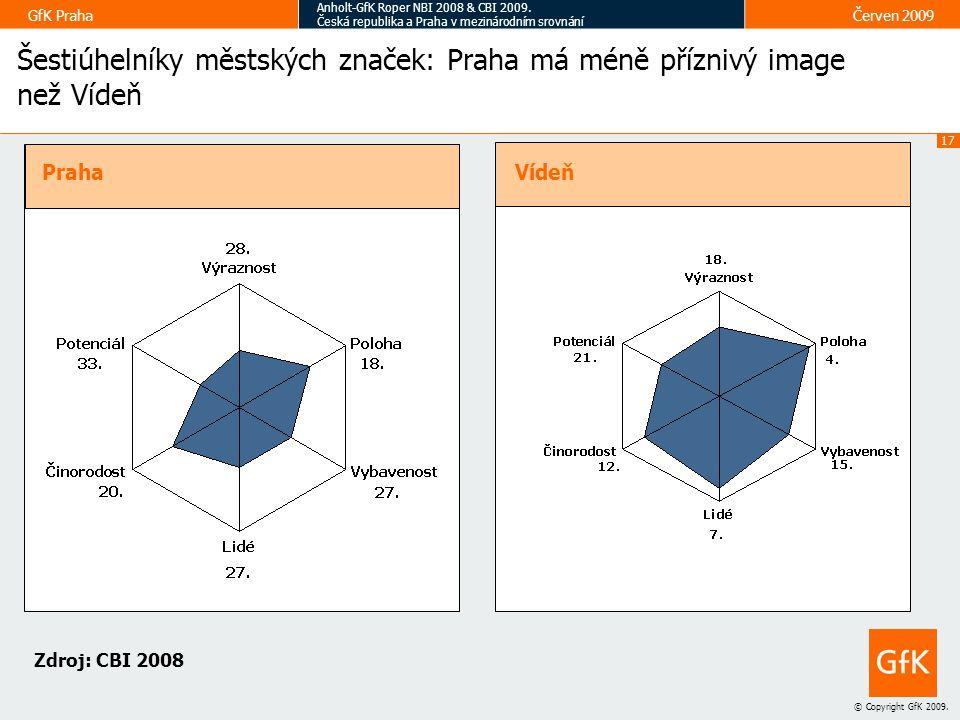 17 © Copyright GfK 2009.GfK Praha Anholt-GfK Roper NBI 2008 & CBI 2009.