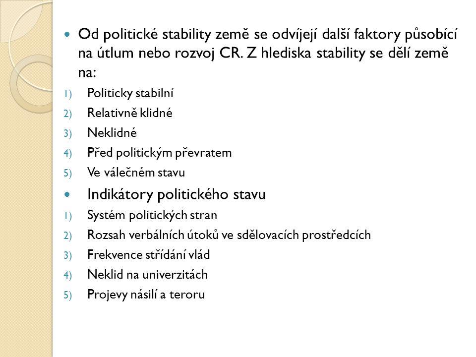 . Od politické stability země se odvíjejí další faktory působící na útlum nebo rozvoj CR. Z hlediska stability se dělí země na: 1) Politicky stabilní