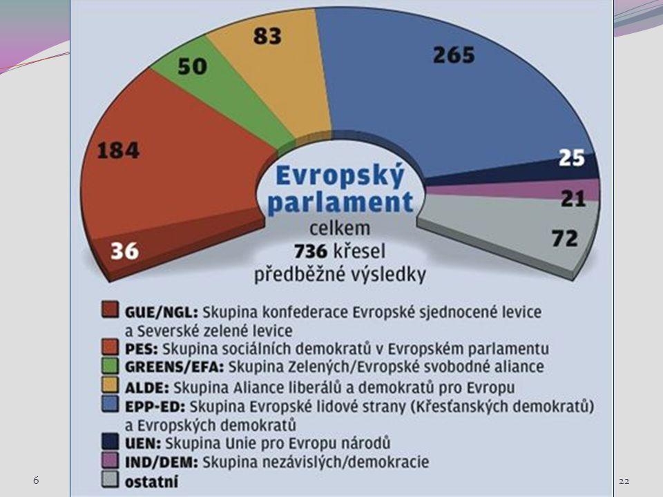 622 Sociální politika III. Jabok, ETF, 2010. Michael Martinek