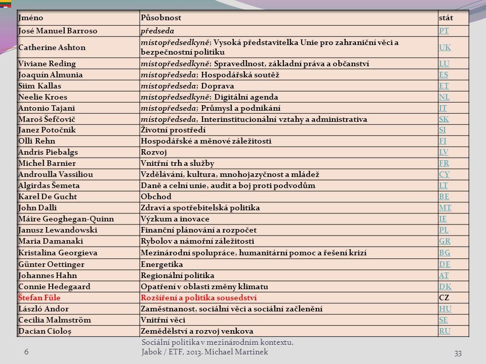 633 Sociální politika v mezinárodním kontextu. Jabok / ETF, 2013. Michael Martinek