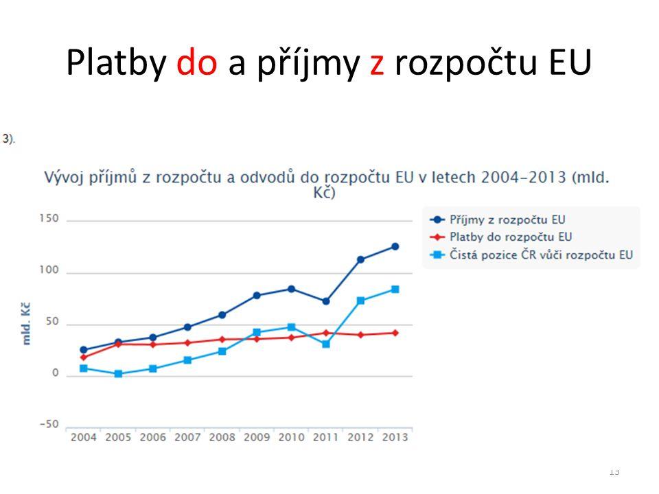 Platby do a příjmy z rozpočtu EU 13