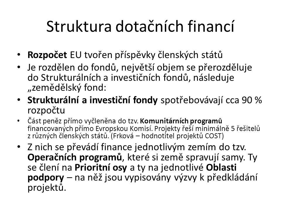 """Struktura dotačních financí Rozpočet EU tvořen příspěvky členských států Je rozdělen do fondů, největší objem se přerozděluje do Strukturálních a investičních fondů, následuje """"zemědělský fond: Strukturální a investiční fondy spotřebovávají cca 90 % rozpočtu Část peněz přímo vyčleněna do tzv."""