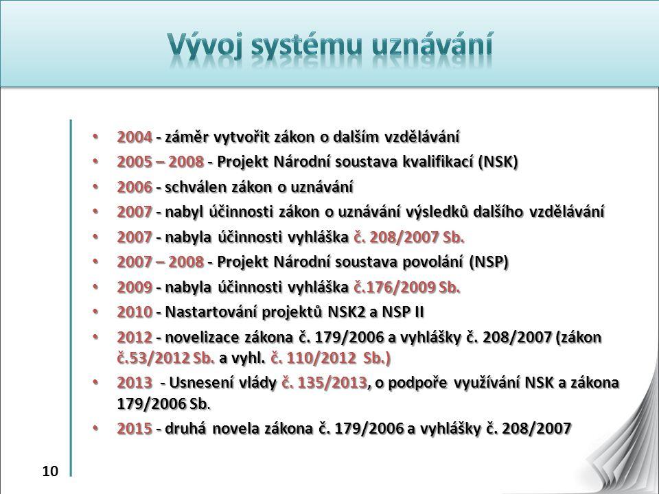 10 2004 - záměr vytvořit zákon o dalším vzdělávání 2004 - záměr vytvořit zákon o dalším vzdělávání 2005 – 2008 - Projekt Národní soustava kvalifikací (NSK) 2005 – 2008 - Projekt Národní soustava kvalifikací (NSK) 2006 - schválen zákon o uznávání 2006 - schválen zákon o uznávání 2007 - nabyl účinnosti zákon o uznávání výsledků dalšího vzdělávání 2007 - nabyl účinnosti zákon o uznávání výsledků dalšího vzdělávání 2007 - nabyla účinnosti vyhláška č.