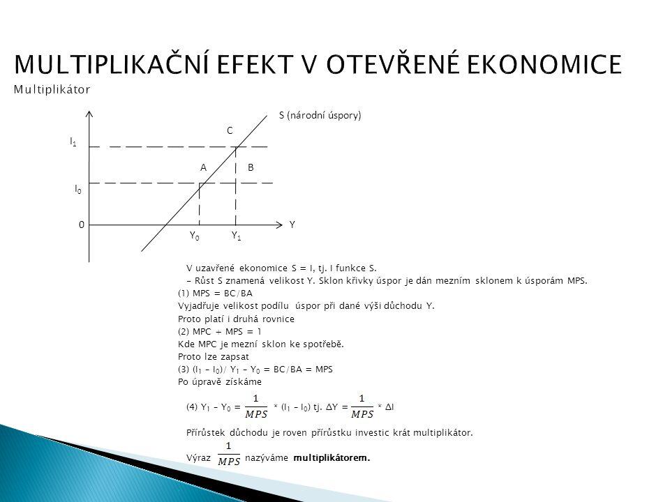 MULTIPLIKAČNÍ EFEKT V OTEVŘENÉ EKONOMICE Multiplikátor V uzavřené ekonomice S = I, tj. I funkce S. - Růst S znamená velikost Y. Sklon křivky úspor je