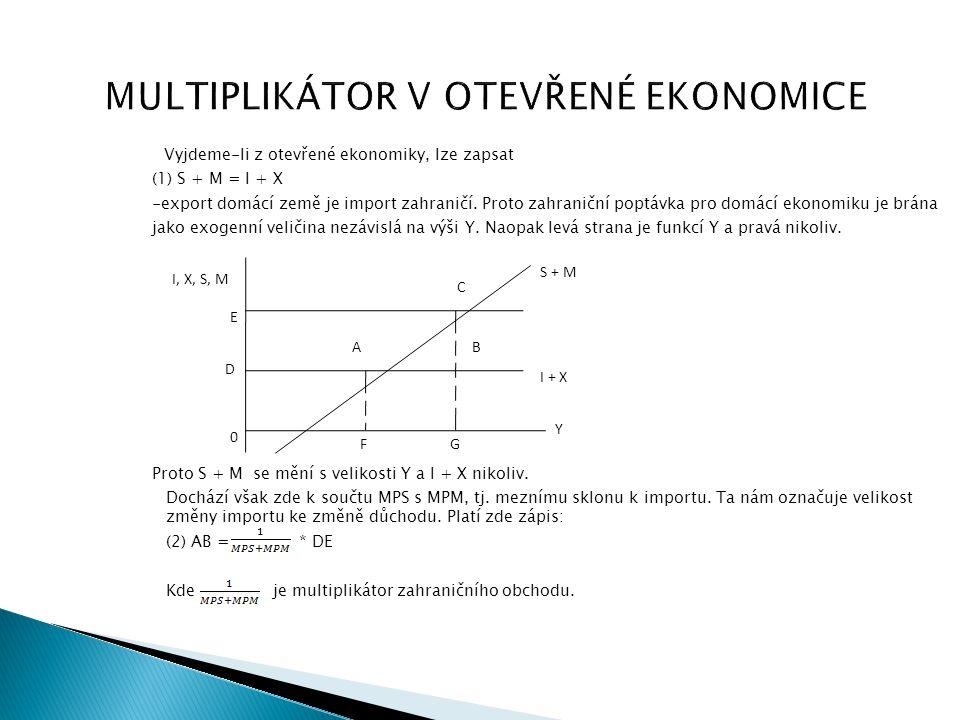 MULTIPLIKÁTOR V OTEVŘENÉ EKONOMICE Vyjdeme-li z otevřené ekonomiky, lze zapsat (1) S + M = I + X -export domácí země je import zahraničí. Proto zahran