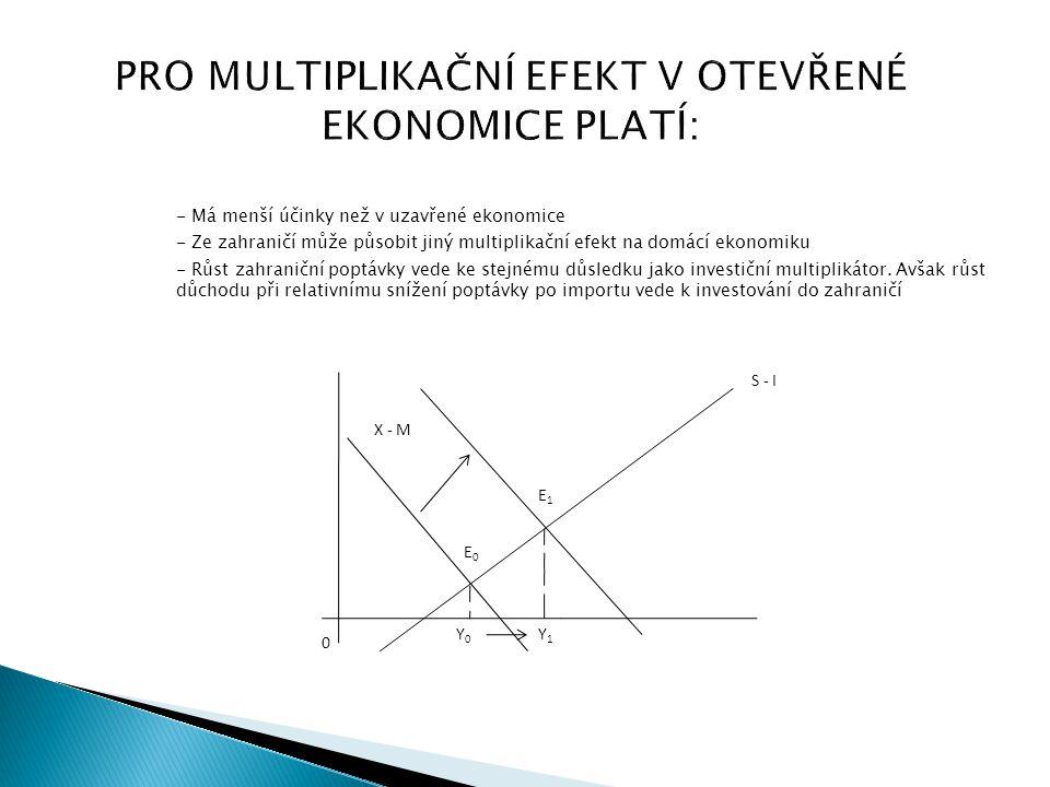 PRO MULTIPLIKAČNÍ EFEKT V OTEVŘENÉ EKONOMICE PLATÍ: - Má menší účinky než v uzavřené ekonomice - Ze zahraničí může působit jiný multiplikační efekt na