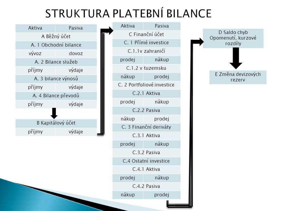 STRUKTURA PLATEBNÍ BILANCE AktivaPasiva A Běžný účet A. 1 Obchodní bilance vývozdovoz A. 2 Bilance služeb příjmyvýdaje A. 3 bilance výnosů příjmyvýdaj
