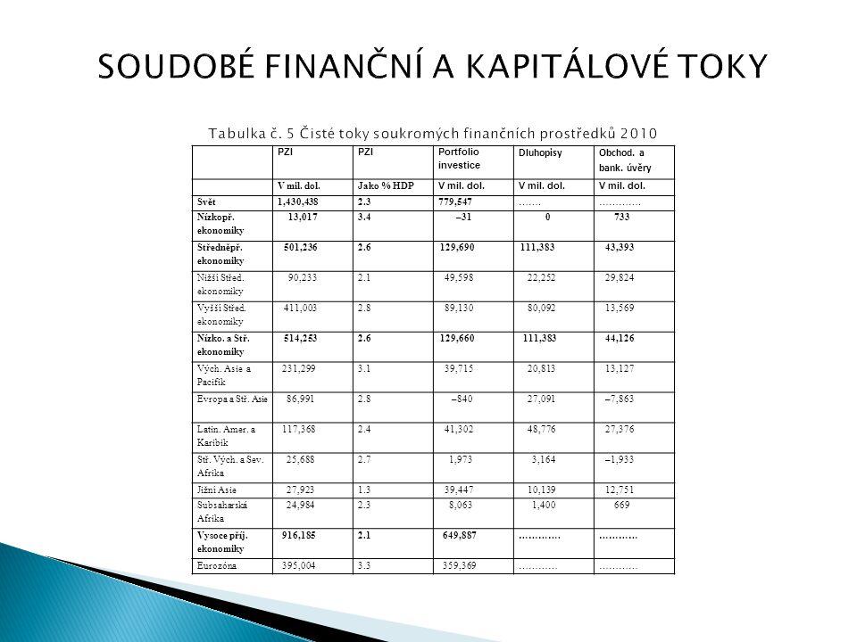PZI Portfolio investice Dluhopisy Obchod. a bank. úvěry V mil. dol.Jako % HDP V mil. dol. Svět1,430,4382.3779,547…….…………. Nízkopř. ekonomiky 13,0173.4