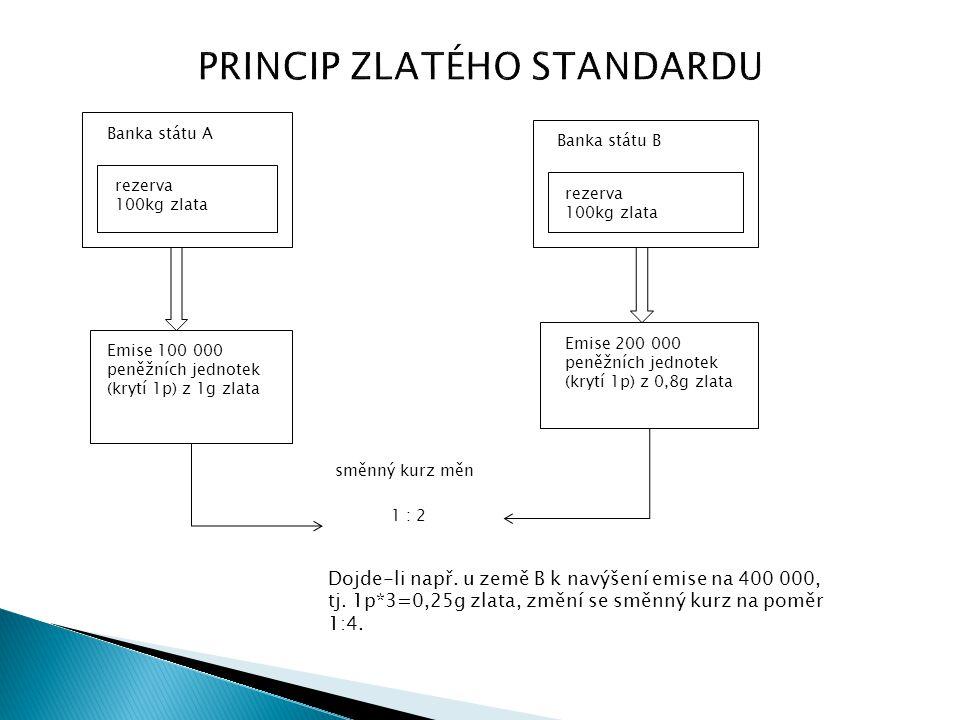 PRINCIP ZLATÉHO STANDARDU Dojde-li např. u země B k navýšení emise na 400 000, tj. 1p*3=0,25g zlata, změní se směnný kurz na poměr 1:4. Banka státu A