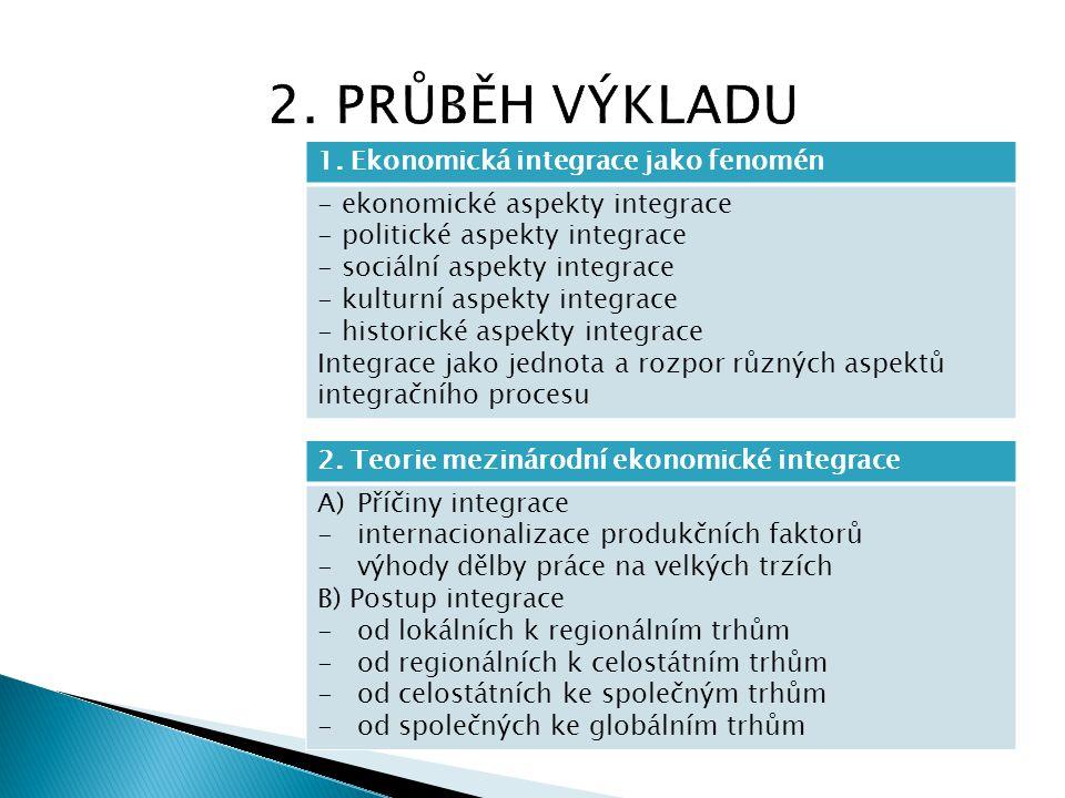 1. Ekonomická integrace jako fenomén - ekonomické aspekty integrace - politické aspekty integrace - sociální aspekty integrace - kulturní aspekty inte