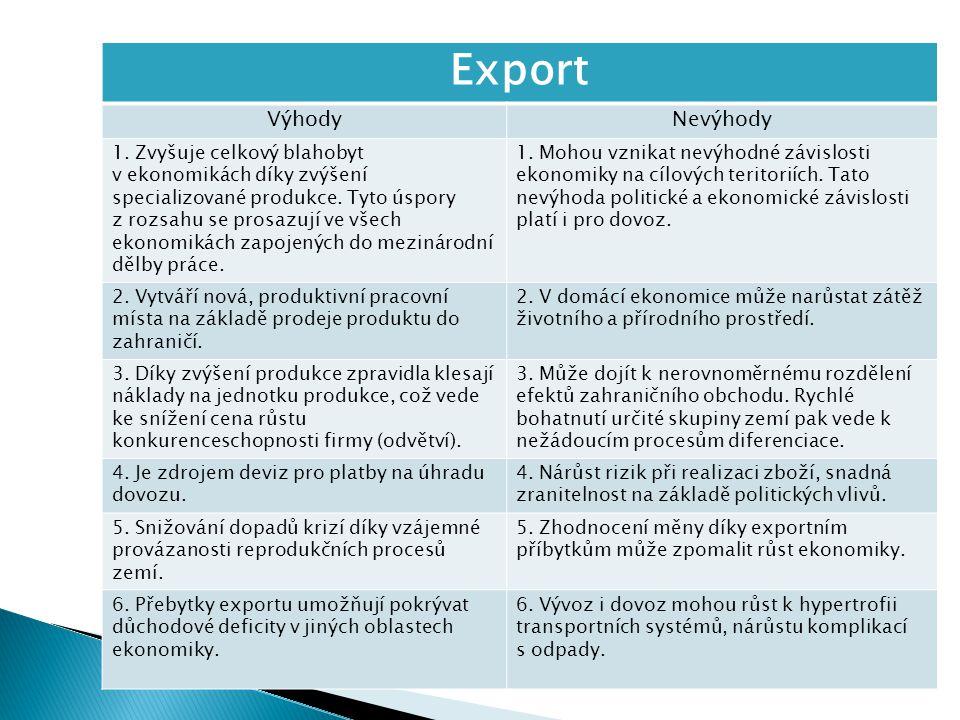 Export VýhodyNevýhody 1. Zvyšuje celkový blahobyt v ekonomikách díky zvýšení specializované produkce. Tyto úspory z rozsahu se prosazují ve všech ekon