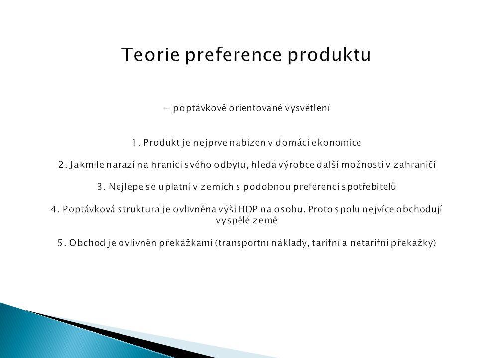 Teorie preference produktu - poptávkově orientované vysvětlení 1. Produkt je nejprve nabízen v domácí ekonomice 2. Jakmile narazí na hranici svého odb