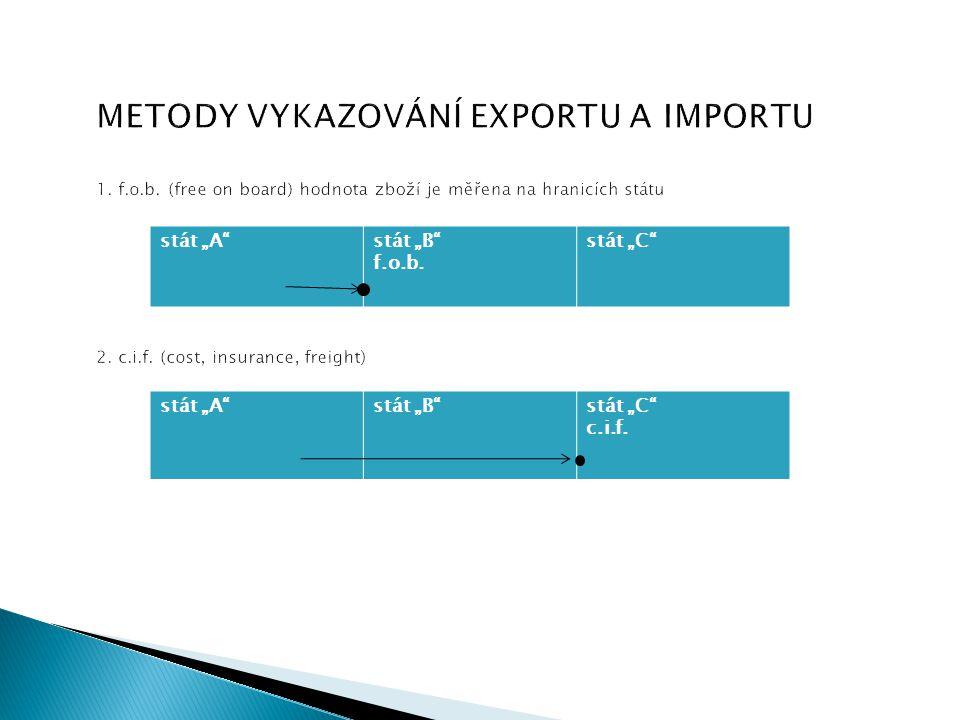 """METODY VYKAZOVÁNÍ EXPORTU A IMPORTU 1. f.o.b. (free on board) hodnota zboží je měřena na hranicích státu 2. c.i.f. (cost, insurance, freight) stát """"A"""""""
