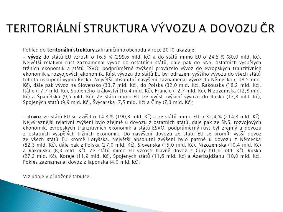 TERITORIÁLNÍ STRUKTURA VÝVOZU A DOVOZU ČR Pohled do teritoriální struktury zahraničního obchodu v roce 2010 ukazuje: - vývoz do států EU vzrostl o 16,