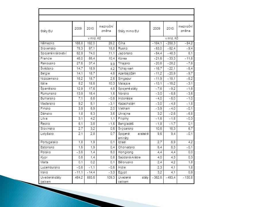 Státy EU 20092010 meziroční změna Státy mimo EU 20092010 meziroční změna v mld. Kč Německo165,8192,026,2Čína- 184,1- 268,3- 84,2 Slovensko78,397,118,8