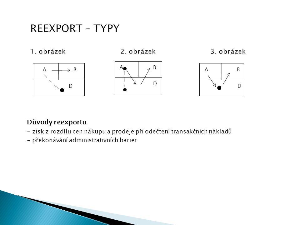 1. obrázek2. obrázek3. obrázek REEXPORT – TYPY 1. obrázek2. obrázek3. obrázek Důvody reexportu - zisk z rozdílu cen nákupu a prodeje při odečtení tran