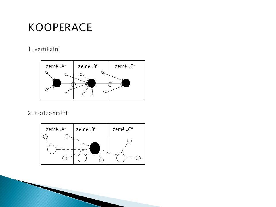 """KOOPERACE 1. vertikální 2. horizontální země """"A""""země """"B""""země """"C"""" země """"A""""země """"B""""země """"C"""""""