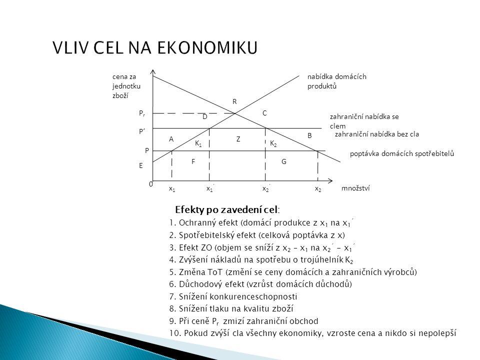 VLIV CEL NA EKONOMIKU Efekty po zavedení cel: 1. Ochranný efekt (domácí produkce z x 1 na x 1 ´ 2. Spotřebitelský efekt (celková poptávka z x) 3. Efek