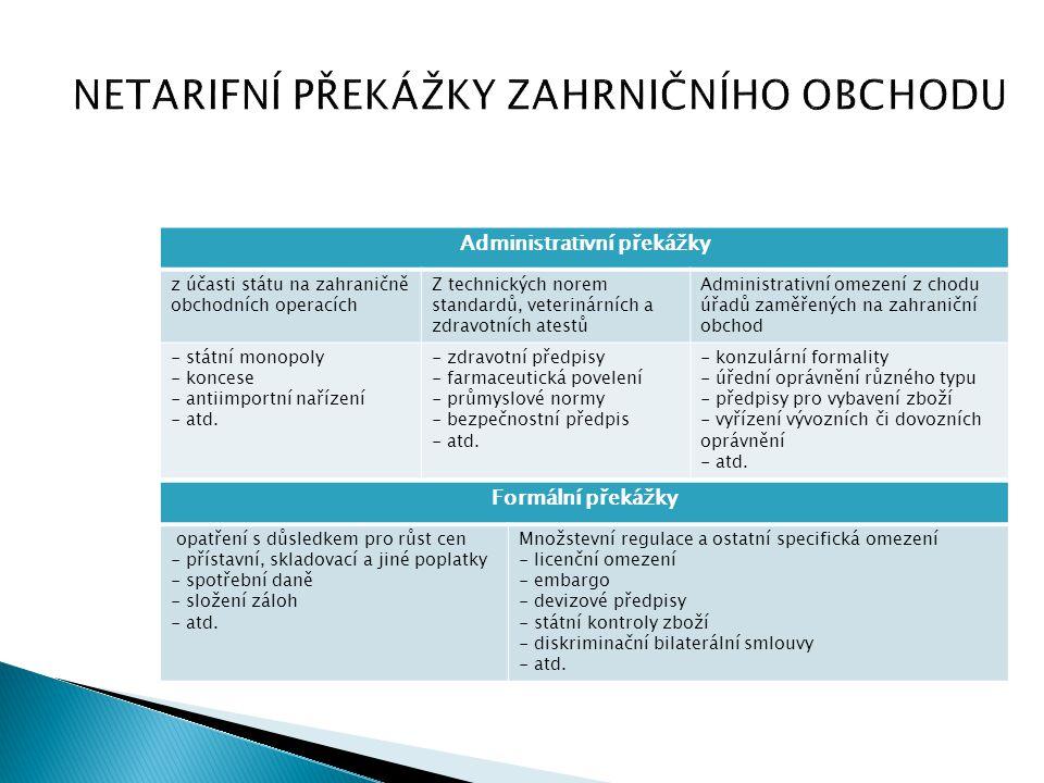 NETARIFNÍ PŘEKÁŽKY ZAHRNIČNÍHO OBCHODU Administrativní překážky z účasti státu na zahraničně obchodních operacích Z technických norem standardů, veter