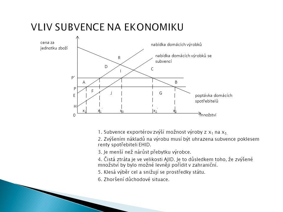 VLIV SUBVENCE NA EKONOMIKU 1. Subvence exportérov zvýší možnost výroby z x 1 na x 3. 2. Zvýšením nákladů na výrobu musí být uhrazena subvence poklesem