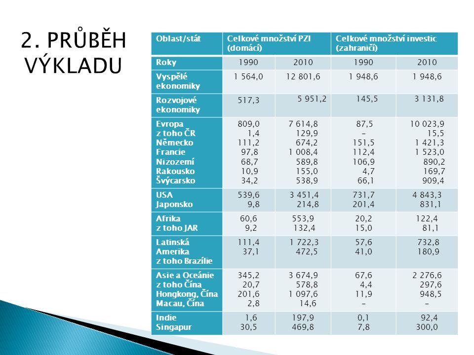 Oblast/státCelkové množství PZI (domácí) Celkové množství investic (zahraničí) Roky1990201019902010 Vyspělé ekonomiky 1 564,012 801,61 948,6 Rozvojové