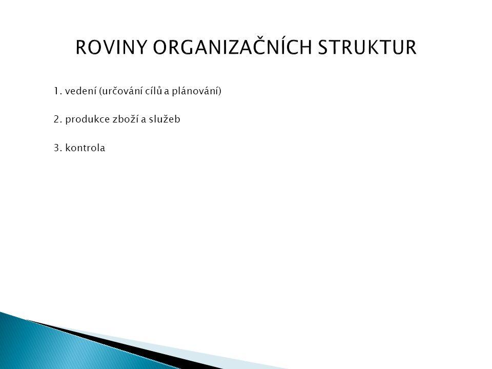 ROVINY ORGANIZAČNÍCH STRUKTUR 1. vedení (určování cílů a plánování) 2. produkce zboží a služeb 3. kontrola