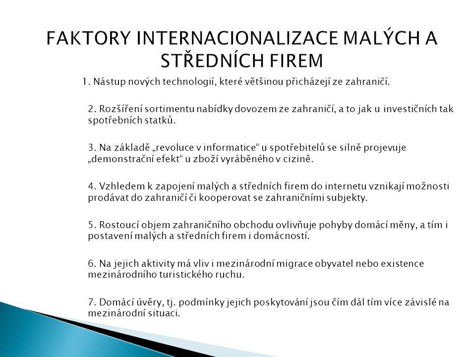 FAKTORY INTERNACIONALIZACE MALÝCH A STŘEDNÍCH FIREM 1. Nástup nových technologií, které většinou přicházejí ze zahraničí. 2. Rozšíření sortimentu nabí