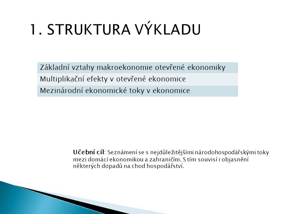 1. STRUKTURA VÝKLADU Učební cíl: Seznámení se s nejdůležitějšími národohospodářskými toky mezi domácí ekonomikou a zahraničím. S tím souvisí i objasně