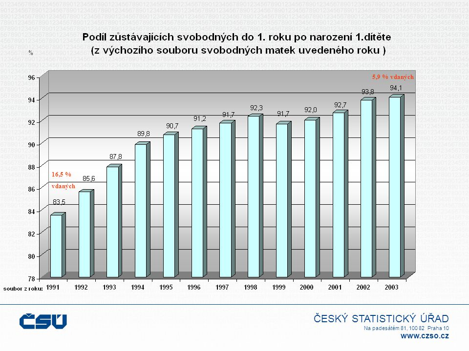 ČESKÝ STATISTICKÝ ÚŘAD Na padesátém 81, 100 82 Praha 10 www.czso.cz 16,5 % vdaných 5,9 % vdaných