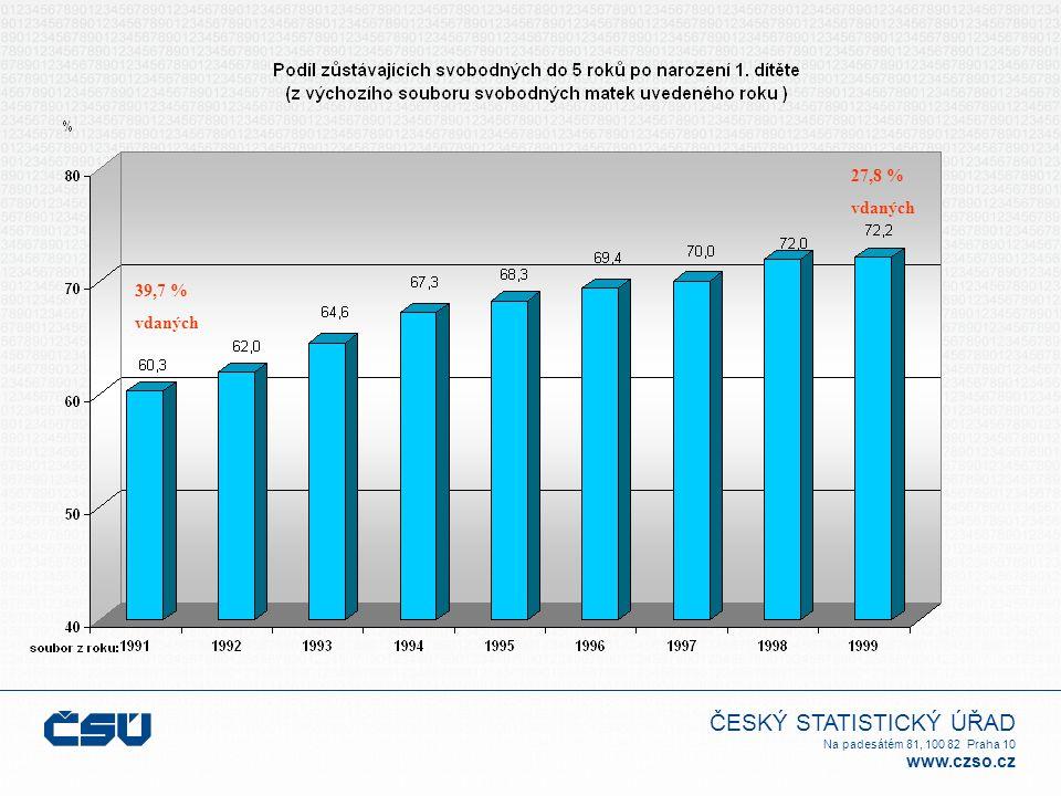 ČESKÝ STATISTICKÝ ÚŘAD Na padesátém 81, 100 82 Praha 10 www.czso.cz 39,7 % vdaných 27,8 % vdaných