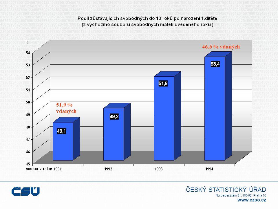ČESKÝ STATISTICKÝ ÚŘAD Na padesátém 81, 100 82 Praha 10 www.czso.cz 51,9 % vdaných 46,6 % vdaných