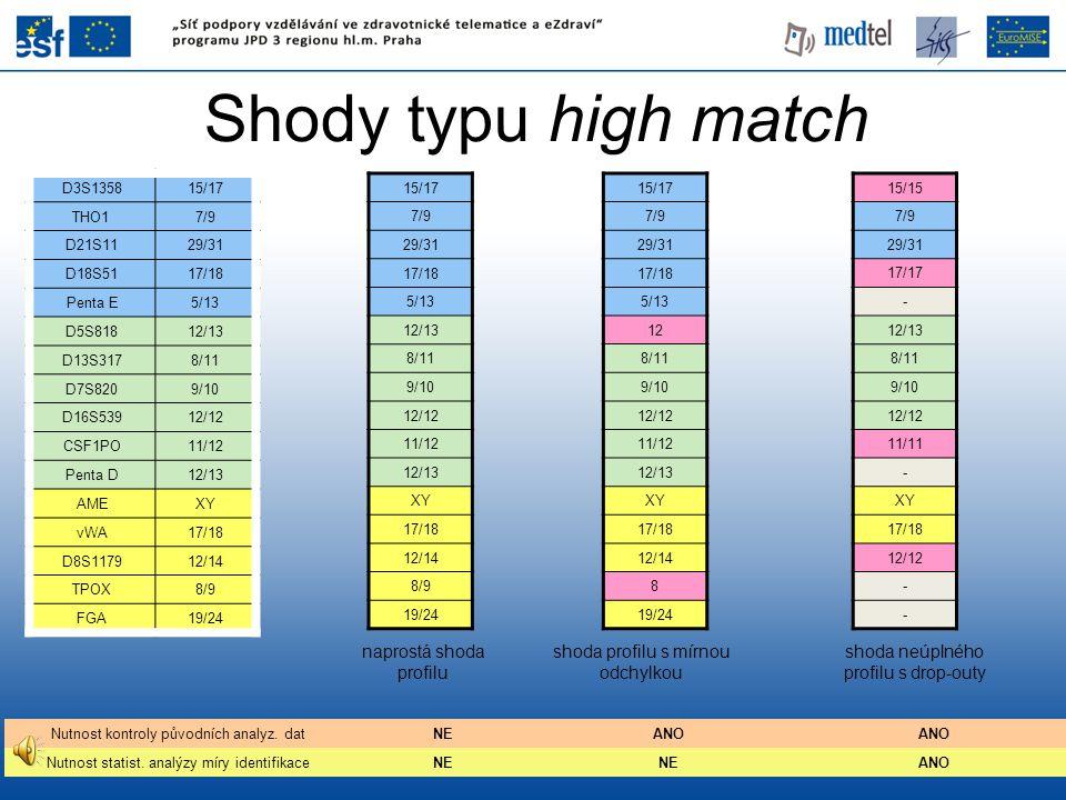 Shody typu high match D3S135815/17 THO17/9 D21S1129/31 D18S5117/18 Penta E5/13 D5S81812/13 D13S3178/11 D7S8209/10 D16S53912/12 CSF1PO11/12 Penta D12/1