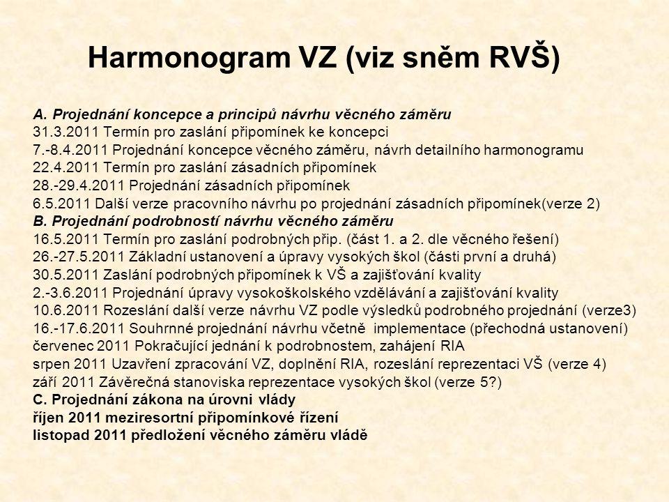 Rekapitulace postupu ve věci VZ A.Jednání zástupců RVŠ s MŠMT (Haasz, Čechák …) B.Shromážděny připomínky RVŠ zatím = 20 souborů 1.