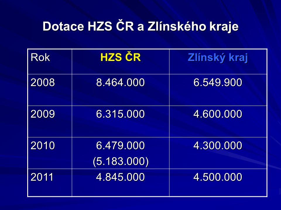 Dotace HZS ČR a Zlínského kraje Rok HZS ČR Zlínský kraj 20088.464.0006.549.900 20096.315.0004.600.000 20106.479.000(5.183.000)4.300.000 20114.845.0004