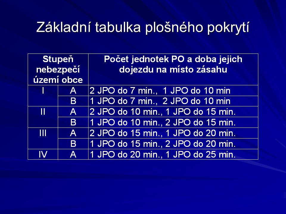 Druhy a kategorie jednotek PO předurčenost jednotek PO (chemie, nehody,...)