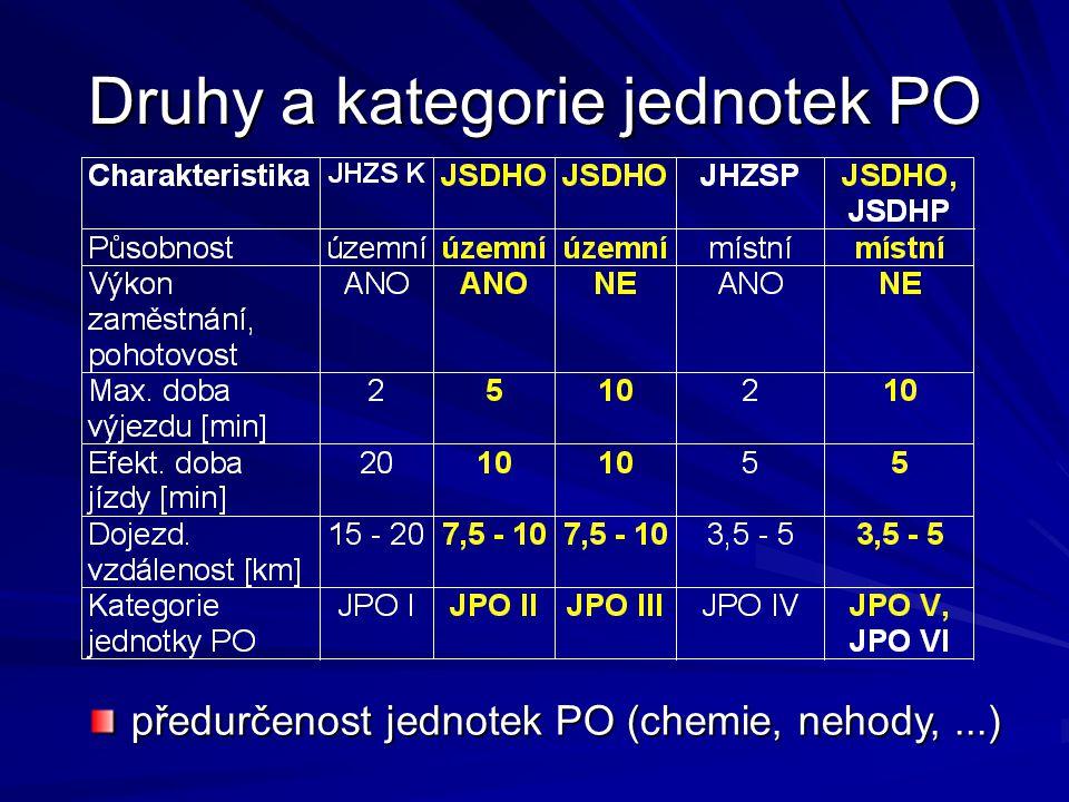 b)zajištění odborné přípravy a výcviku nositelů dýchací techniky  stanice HZS, protiplynový polygon Valašské Klobouky prioritně JPO II a JPO IIIprioritně JPO II a JPO III dodržování Provozního řádu polygonudodržování Provozního řádu polygonu minimálně 10 přihlášených účastníků na jeden termínminimálně 10 přihlášených účastníků na jeden termín přihlášení na polygon@zlk.izscr.cz min.