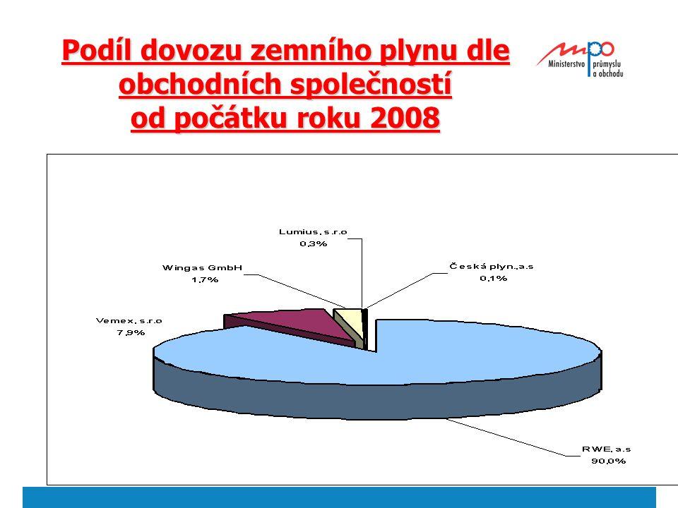  2004  Ministerstvo průmyslu a obchodu 26 Podíl dovozu zemního plynu dle obchodních společností od počátku roku 2008