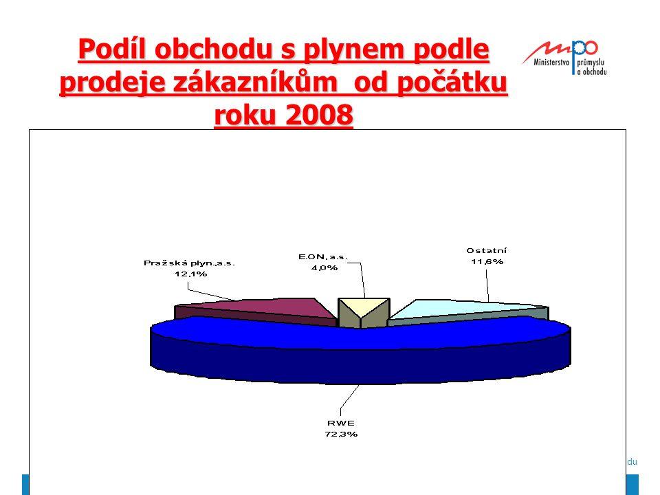  2004  Ministerstvo průmyslu a obchodu 31 Podíl obchodu s plynem podle prodeje zákazníkům od počátku roku 2008