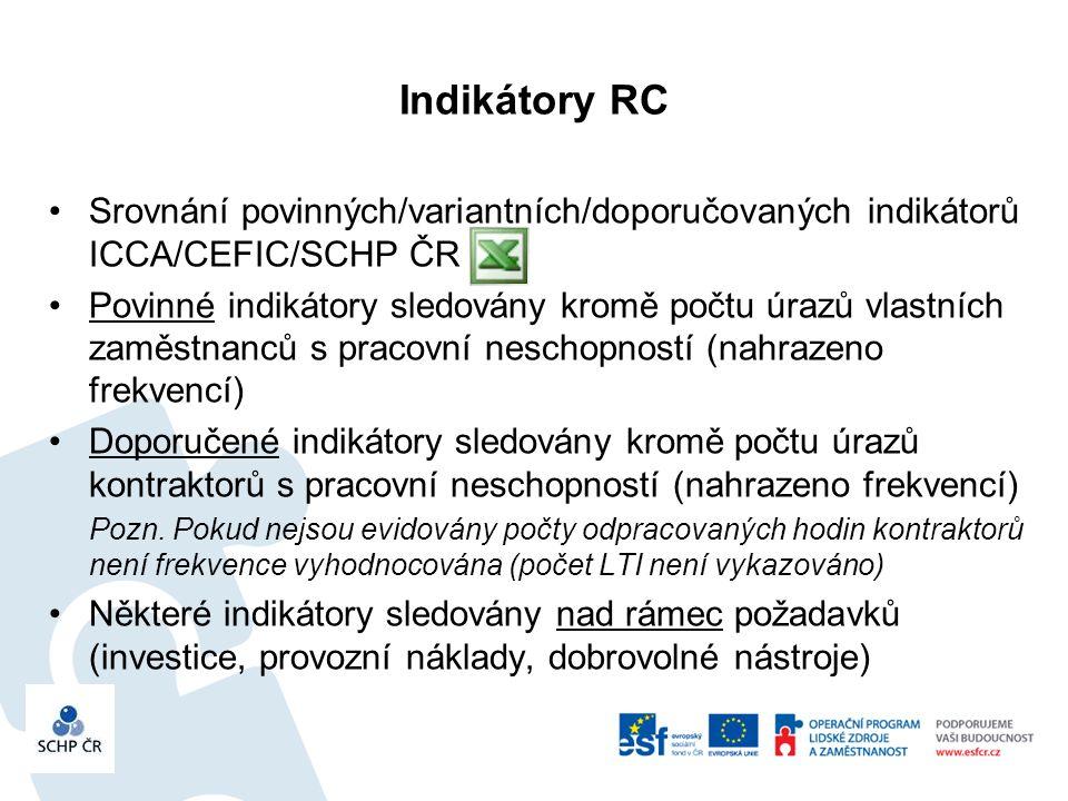 Indikátory RC Srovnání povinných/variantních/doporučovaných indikátorů ICCA/CEFIC/SCHP ČR Povinné indikátory sledovány kromě počtu úrazů vlastních zaměstnanců s pracovní neschopností (nahrazeno frekvencí) Doporučené indikátory sledovány kromě počtu úrazů kontraktorů s pracovní neschopností (nahrazeno frekvencí) Pozn.