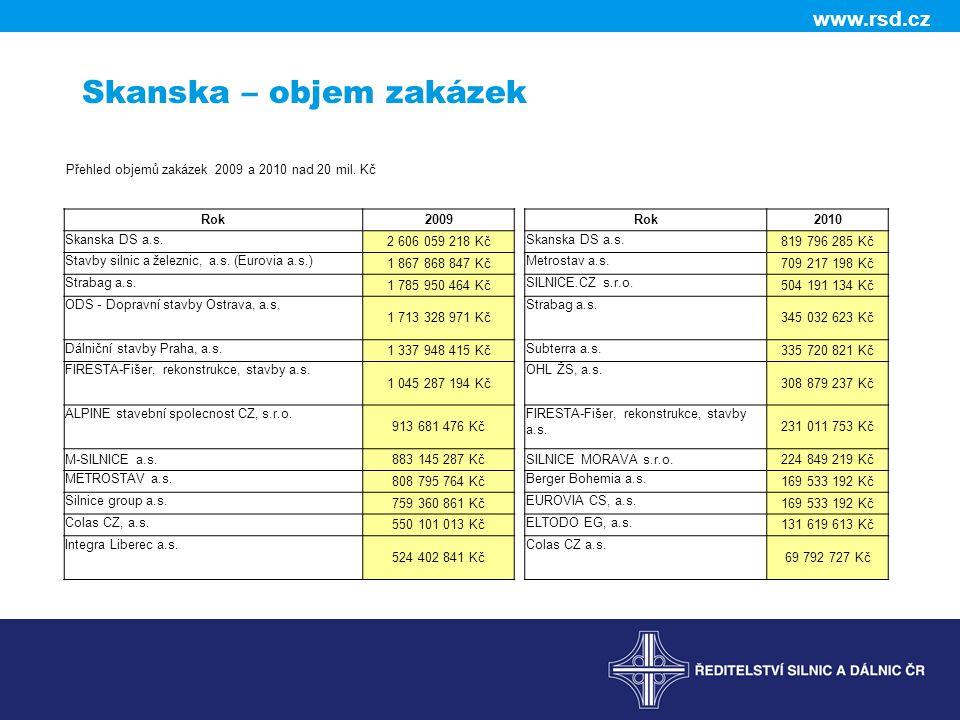 www.rsd.cz Skanska – objem zakázek Přehled objemů zakázek 2009 a 2010 nad 20 mil.