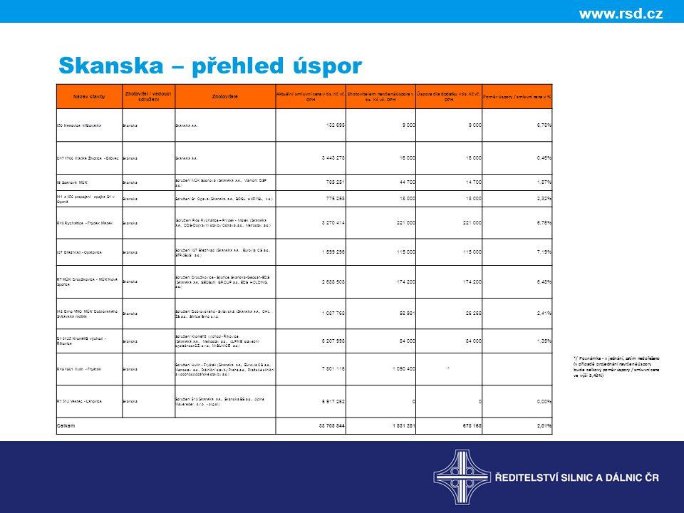 www.rsd.cz Skanska – přehled úspor Název stavby Zhotovitel / vedoucí sdružení Zhotovitelé Aktuální smluvní cena v tis.