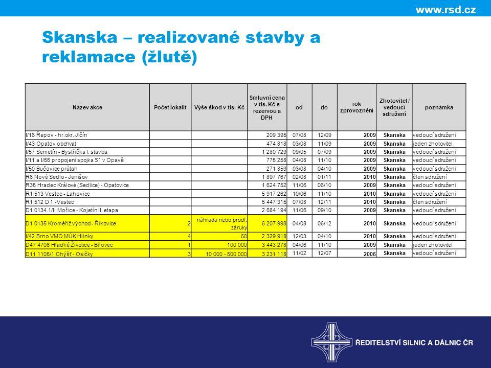 www.rsd.cz Skanska – realizované stavby a reklamace (žlutě) Název akcePočet lokalitVýše škod v tis.